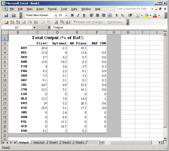 Automated Excel Tables and Charts